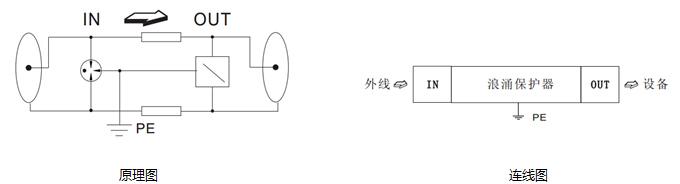 TD2-06型视频线信号浪涌保护器具有通流容量大,反应速度快的特点,能有效确保信号的正常传输。该保护器采用等电位连接设计,连接在系统进线与被保护的设备之间,当受到浪涌冲击时,雷电流通过保护器泄放到大地,保护器的输出电压限制在设备安全允许的数值内。浪涌保护器冲击放电后能回到初始状态,无需特别维护。
