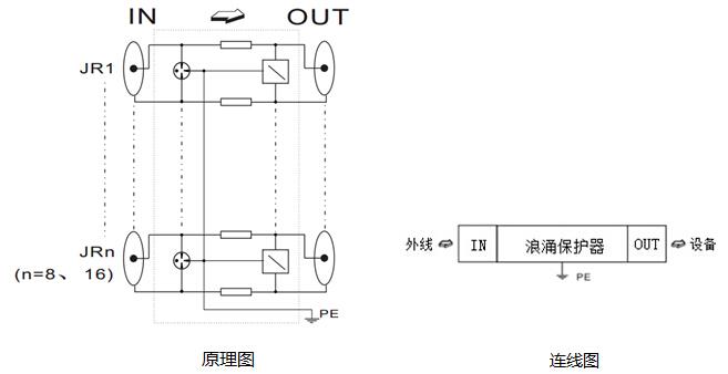 TD2-06机架柜式浪涌保护器采用等电位连接设计,连接在系统进线与被保护的设备之间,当受到浪涌冲击时,雷电流通过保护器雷电支路泄放到大地,保护器的输出电压限制在设备安全允许的数值内。浪涌保护器冲击放电后能回到初始状态,无需特别维护。